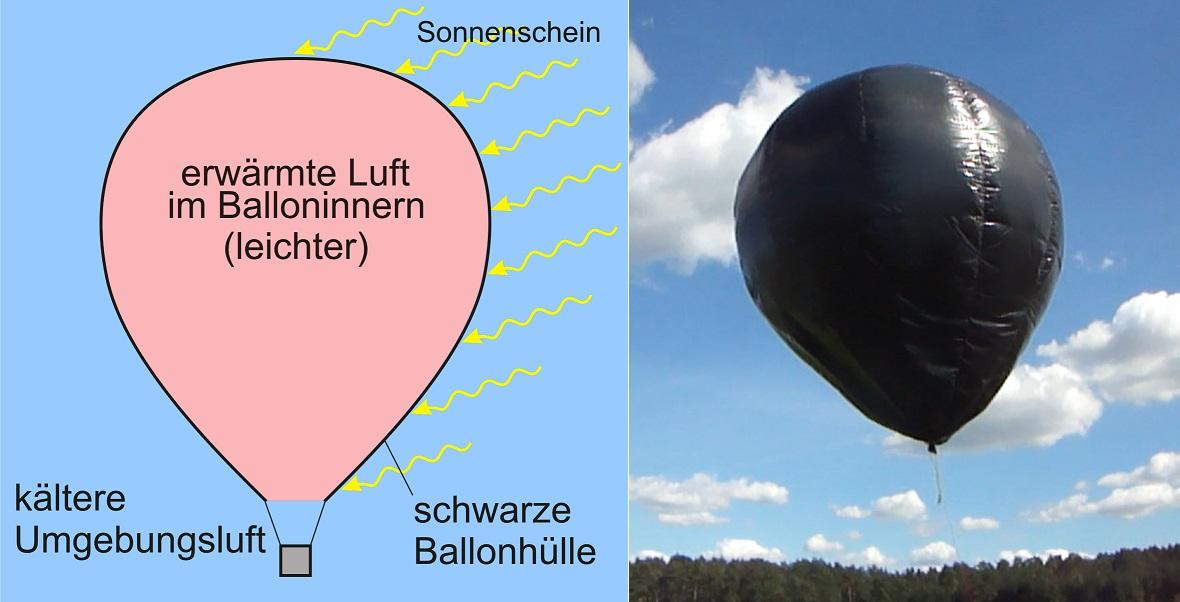 Warum Fliegt Ein Heißluftballon